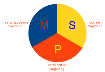 MSP-driehoek uitgebreid